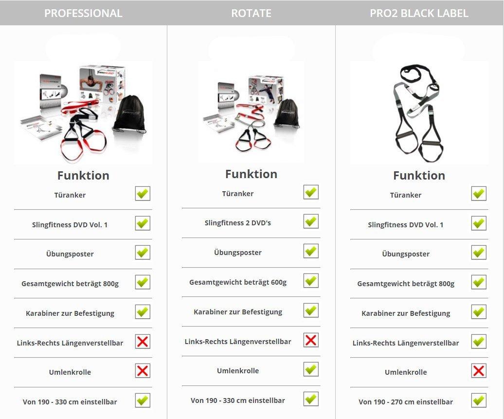 Sling-Trainer-Vergleich-Profi